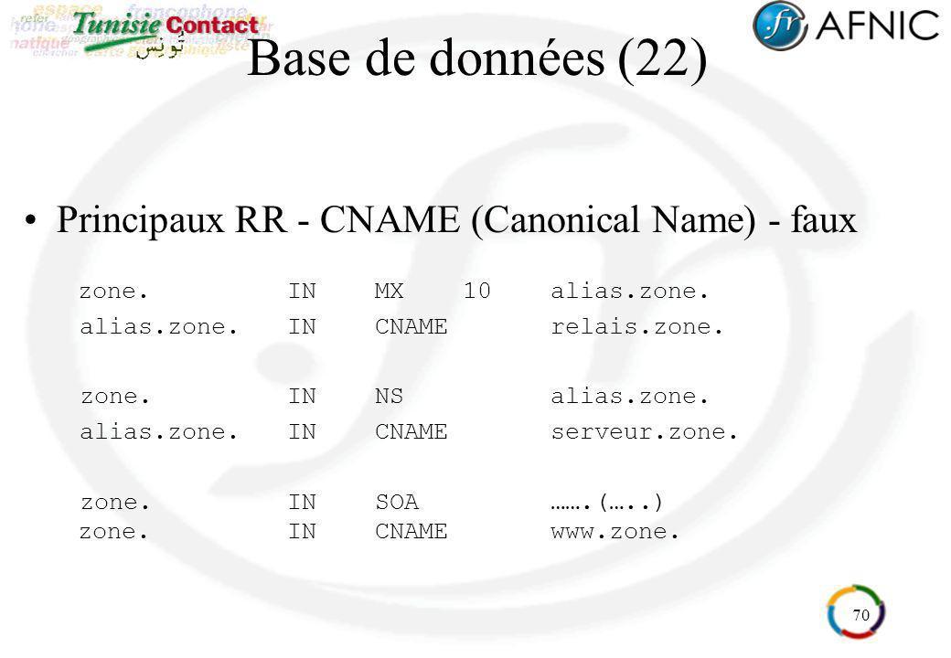 70 Base de données (22) Principaux RR - CNAME (Canonical Name) - faux zone.INMX10alias.zone. alias.zone.INCNAMErelais.zone. zone.INNSalias.zone. alias