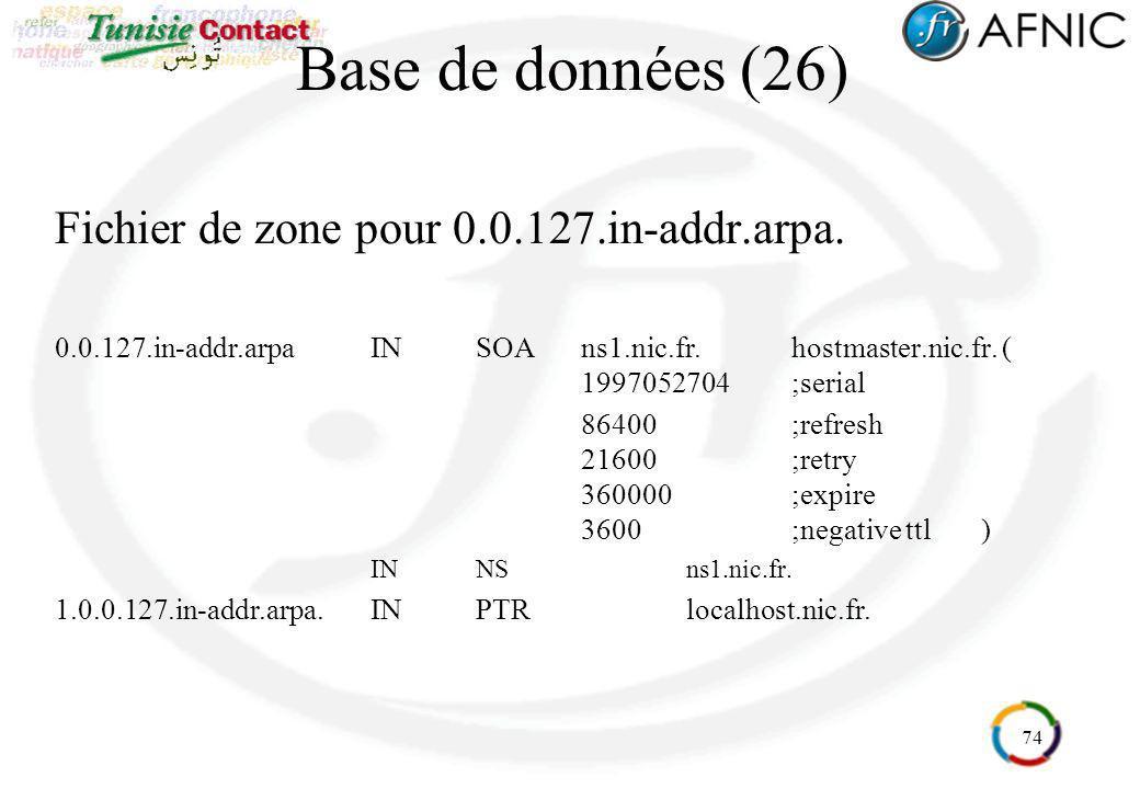 74 Base de données (26) Fichier de zone pour 0.0.127.in-addr.arpa. 0.0.127.in-addr.arpaINSOAns1.nic.fr.hostmaster.nic.fr. ( 1997052704;serial 86400;re
