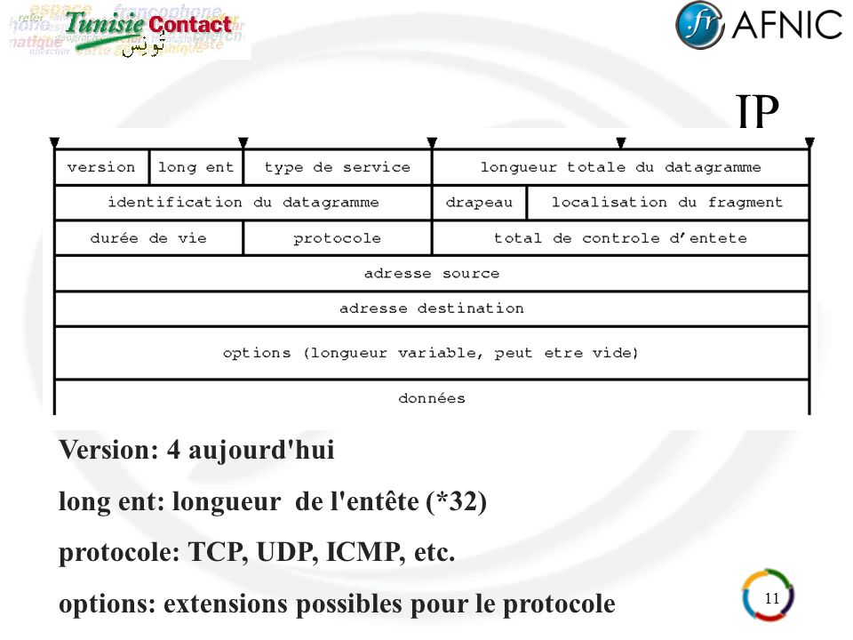 11 IP Version: 4 aujourd'hui long ent: longueur de l'entête (*32) protocole: TCP, UDP, ICMP, etc. options: extensions possibles pour le protocole