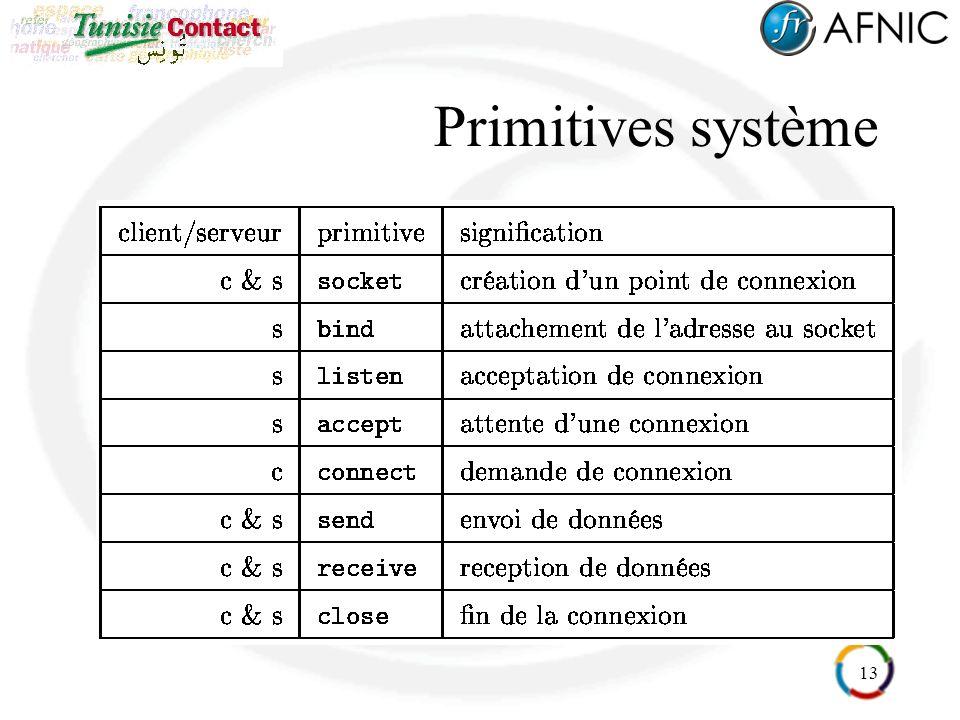 13 Primitives système