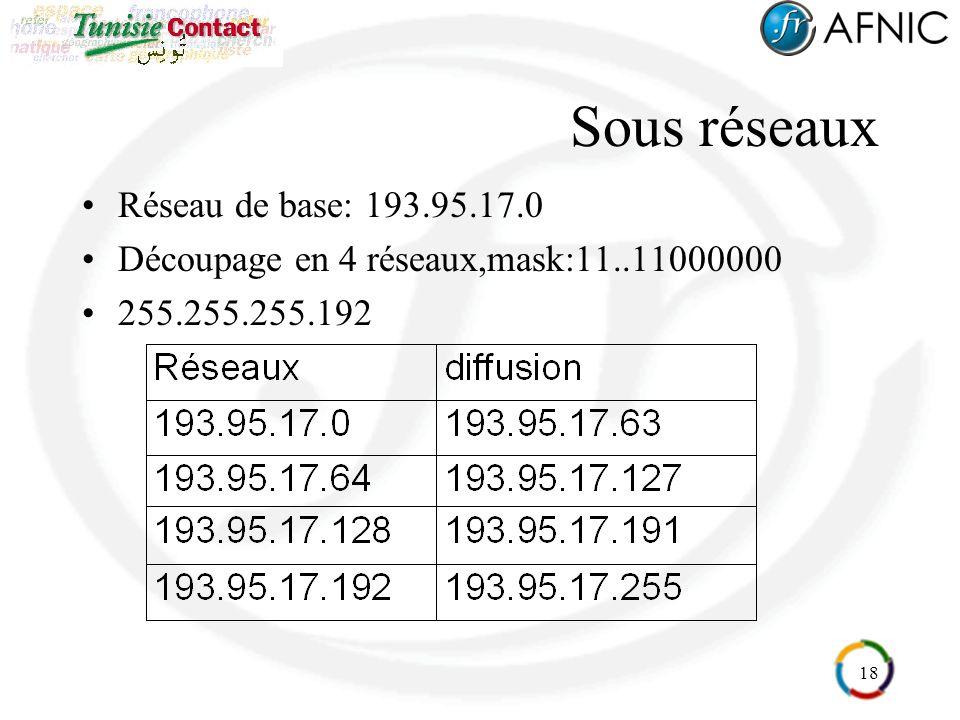 18 Sous réseaux Réseau de base: 193.95.17.0 Découpage en 4 réseaux,mask:11..11000000 255.255.255.192