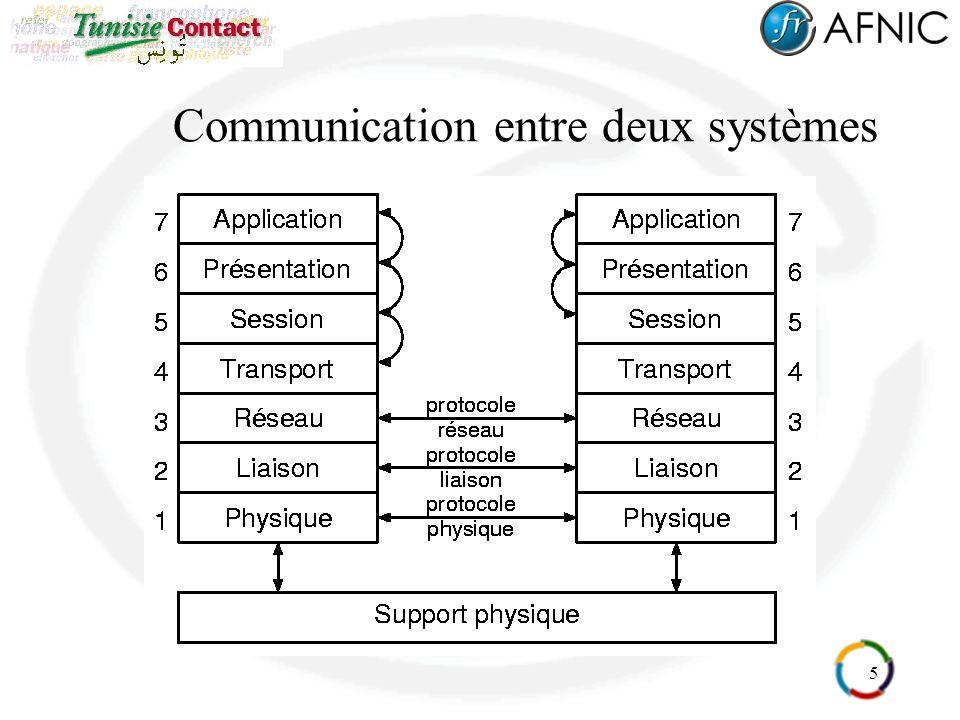 5 Communication entre deux systèmes