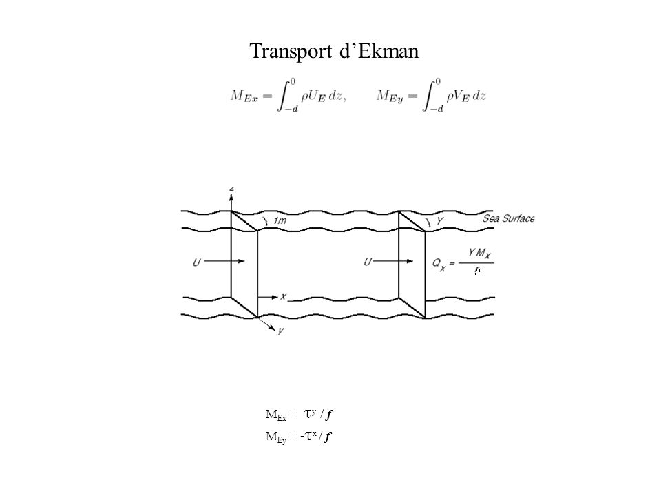 Transport dEkman M Ex = y / f M Ey = - x / f