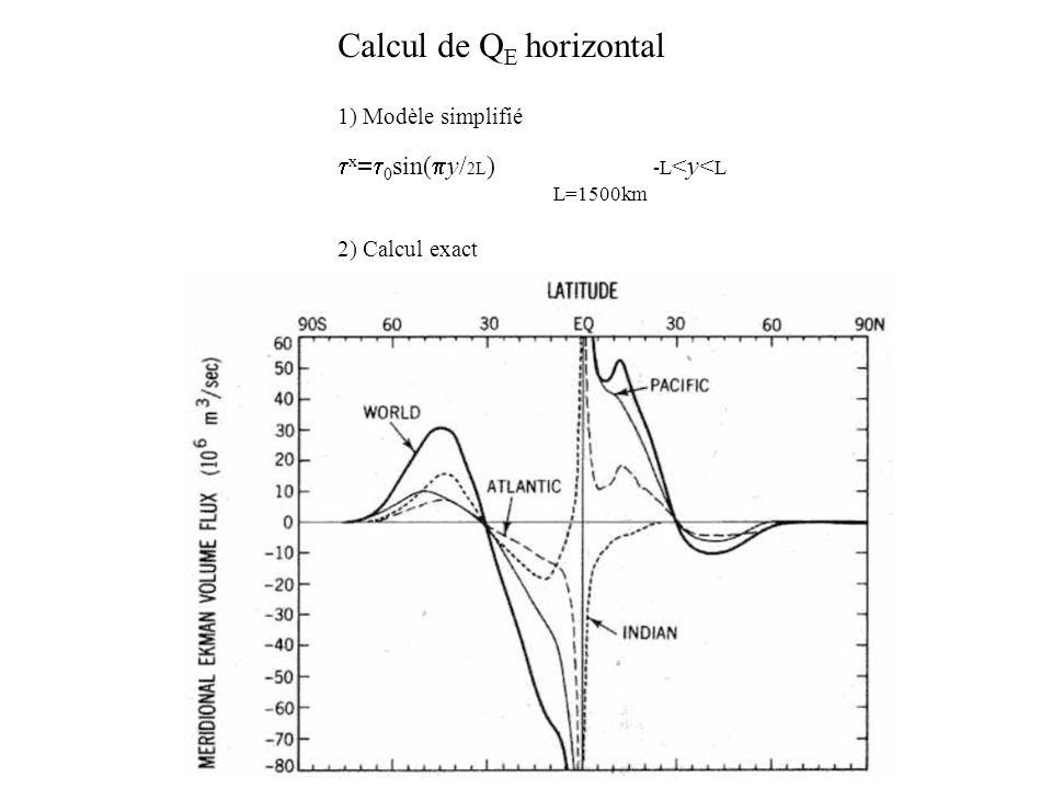 Calcul de Q E horizontal 1) Modèle simplifié x 0 sin( y/ 2L ) -L <y< L L=1500km 2) Calcul exact