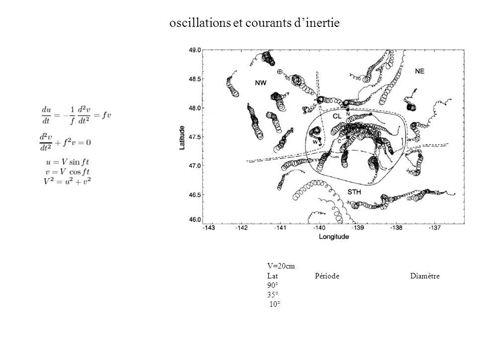 oscillations et courants dinertie V=20cm LatPériodeDiamètre 90° 35° 10°