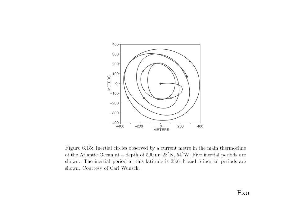 Pompage dEkman 1)Théorie = 0 =cst f(y)