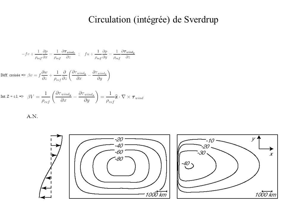 Circulation (intégrée) de Sverdrup A.N. Diff. croisée => Int. Z + c.l. =>