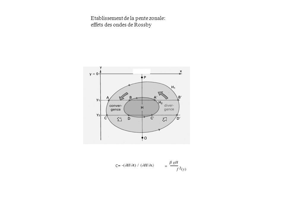 Etablissement de la pente zonale: effets des ondes de Rossby C=