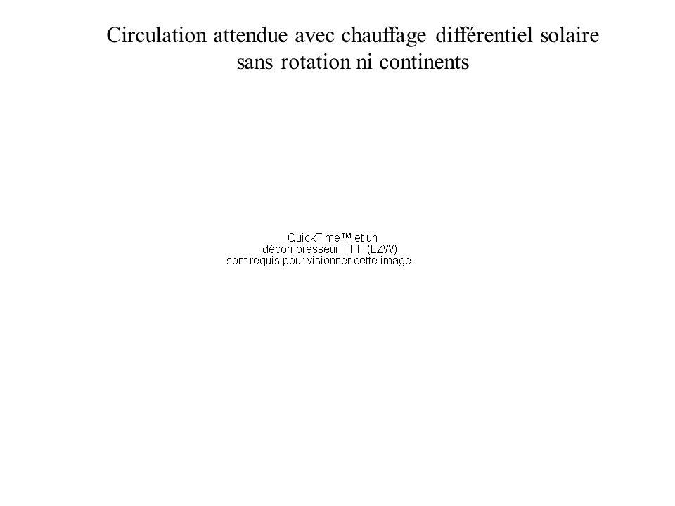Circulation attendue avec chauffage différentiel solaire sans rotation ni continents