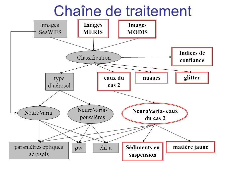 Chaîne de traitement images SeaWiFS Classification NeuroVaria type daérosol nuages eaux du cas 2 NeuroVaria- eaux du cas 2 NeuroVaria- poussières w ch
