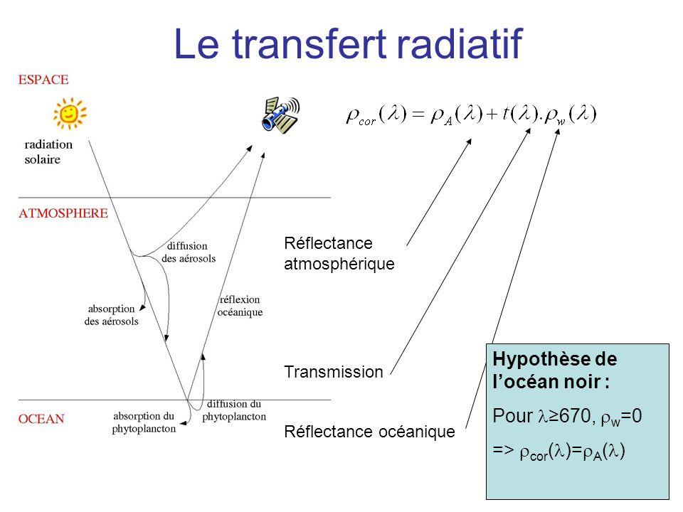Le transfert radiatif Réflectance atmosphérique Transmission Réflectance océanique Hypothèse de locéan noir : Pour670, w =0 => cor ( )= A ( )