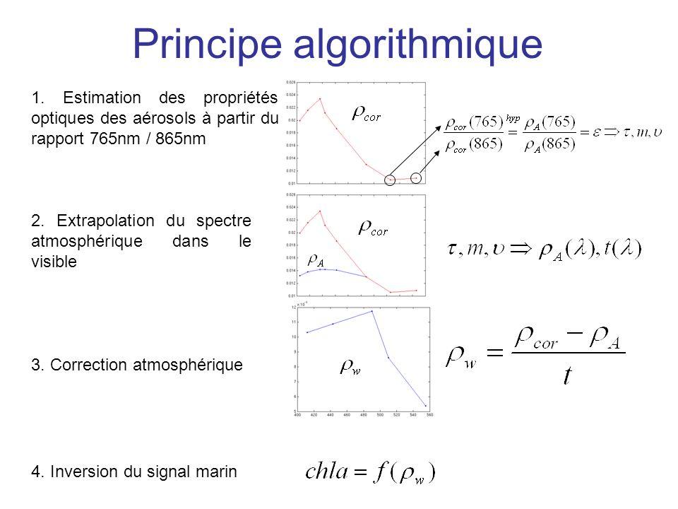 Principe algorithmique 1. Estimation des propriétés optiques des aérosols à partir du rapport 765nm / 865nm 2. Extrapolation du spectre atmosphérique