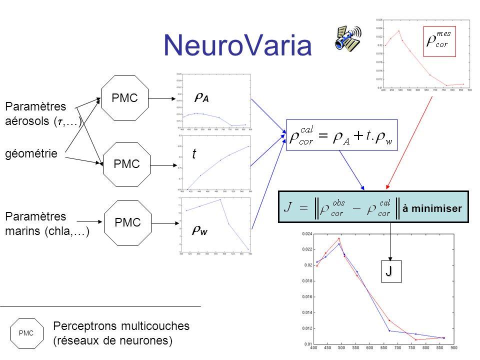 NeuroVaria Paramètres aérosols (,…) Paramètres marins (chla,…) géométrie PMC Perceptrons multicouches (réseaux de neurones) A w t J à minimiser