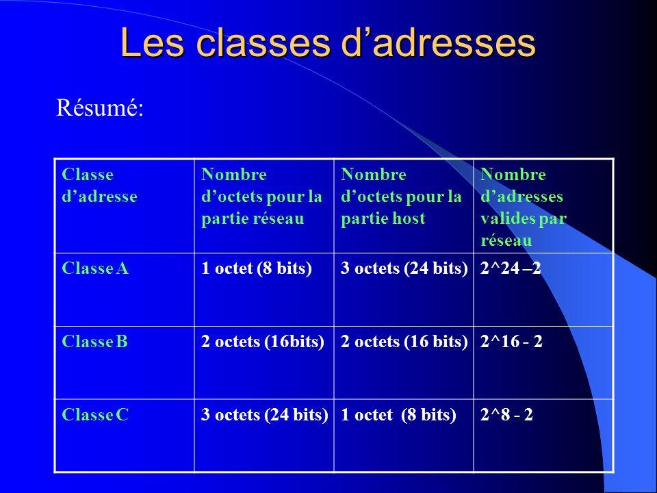 Les classes dadresses Résumé: Classe dadresse Nombre doctets pour la partie réseau Nombre doctets pour la partie host Nombre dadresses valides par rés