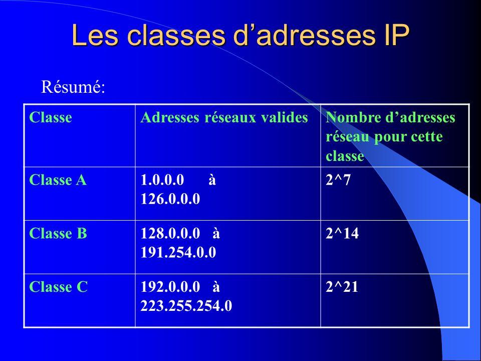 Les classes dadresses IP Résumé: ClasseAdresses réseaux validesNombre dadresses réseau pour cette classe Classe A1.0.0.0 à 126.0.0.0 2^7 Classe B128.0