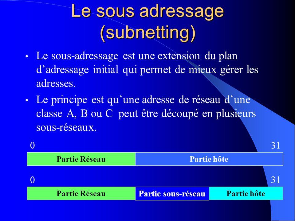Le sous adressage (subnetting) Le sous-adressage est une extension du plan dadressage initial qui permet de mieux gérer les adresses. Le principe est