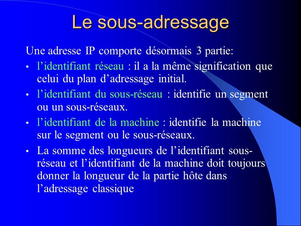 Le sous-adressage Une adresse IP comporte désormais 3 partie: lidentifiant réseau : il a la même signification que celui du plan dadressage initial. l