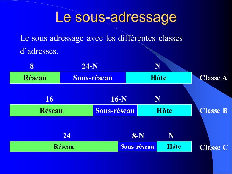 Le sous-adressage Le sous adressage avec les différentes classes dadresses. RéseauSous-réseauHôte 824-NN Classe A RéseauSous-réseauHôte 1616-NN Classe