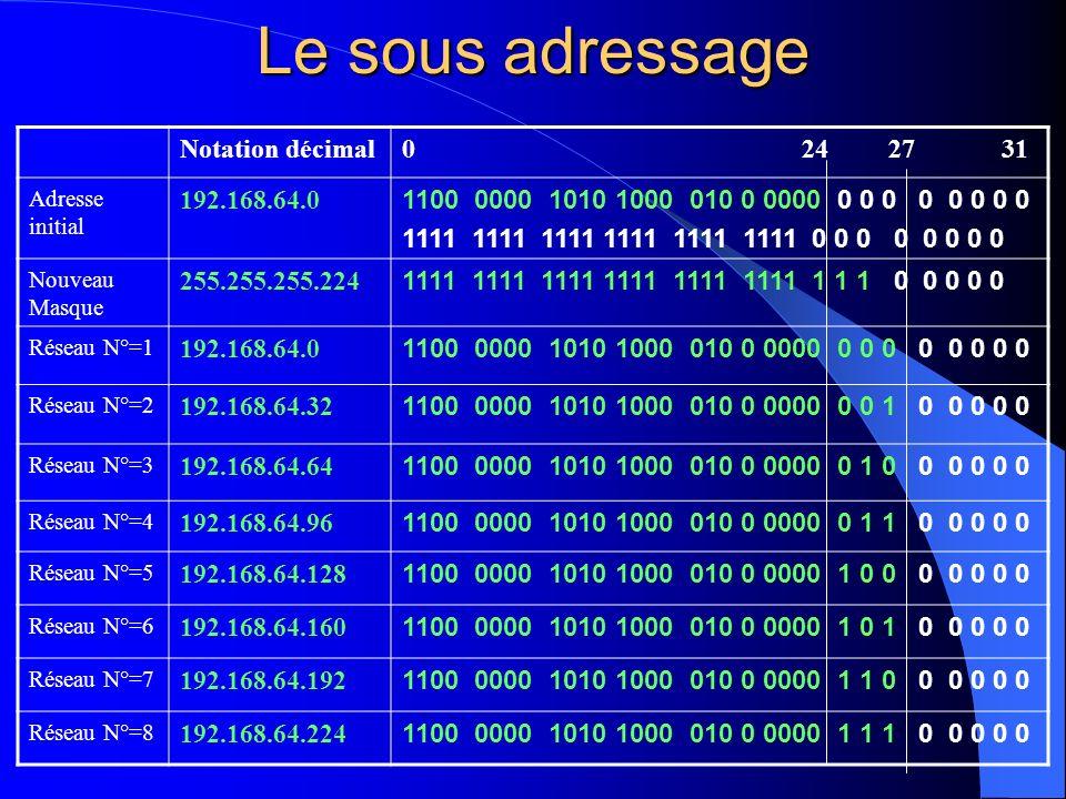 Le sous adressage Notation décimal0 24 27 31 Adresse initial 192.168.64.0 1100 0000 1010 1000 010 0 0000 0 0 0 0 0 0 0 0 1111 1111 1111 1111 1111 1111