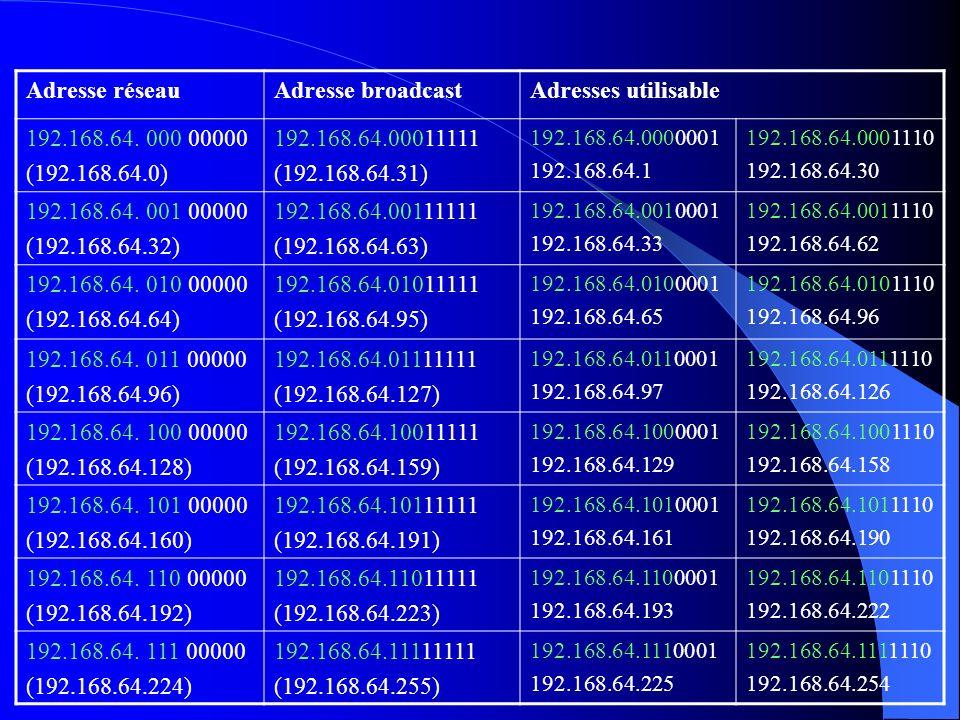 Adresse réseauAdresse broadcastAdresses utilisable 192.168.64. 000 00000 (192.168.64.0) 192.168.64.00011111 (192.168.64.31) 192.168.64.0000001 192.168