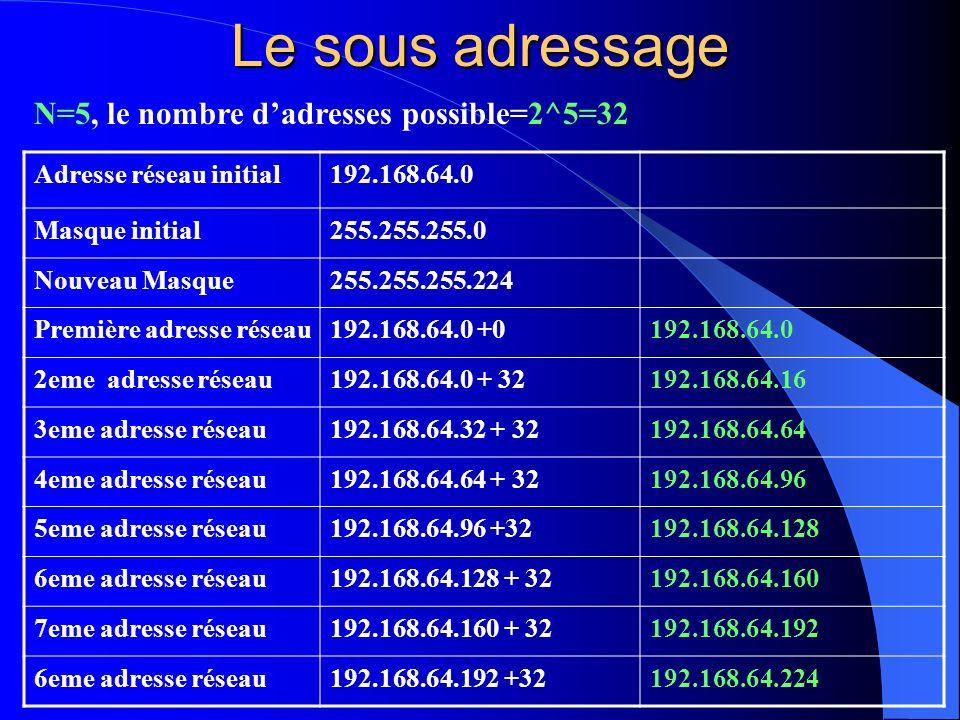 Le sous adressage Adresse réseau initial192.168.64.0 Masque initial255.255.255.0 Nouveau Masque255.255.255.224 Première adresse réseau192.168.64.0 +01