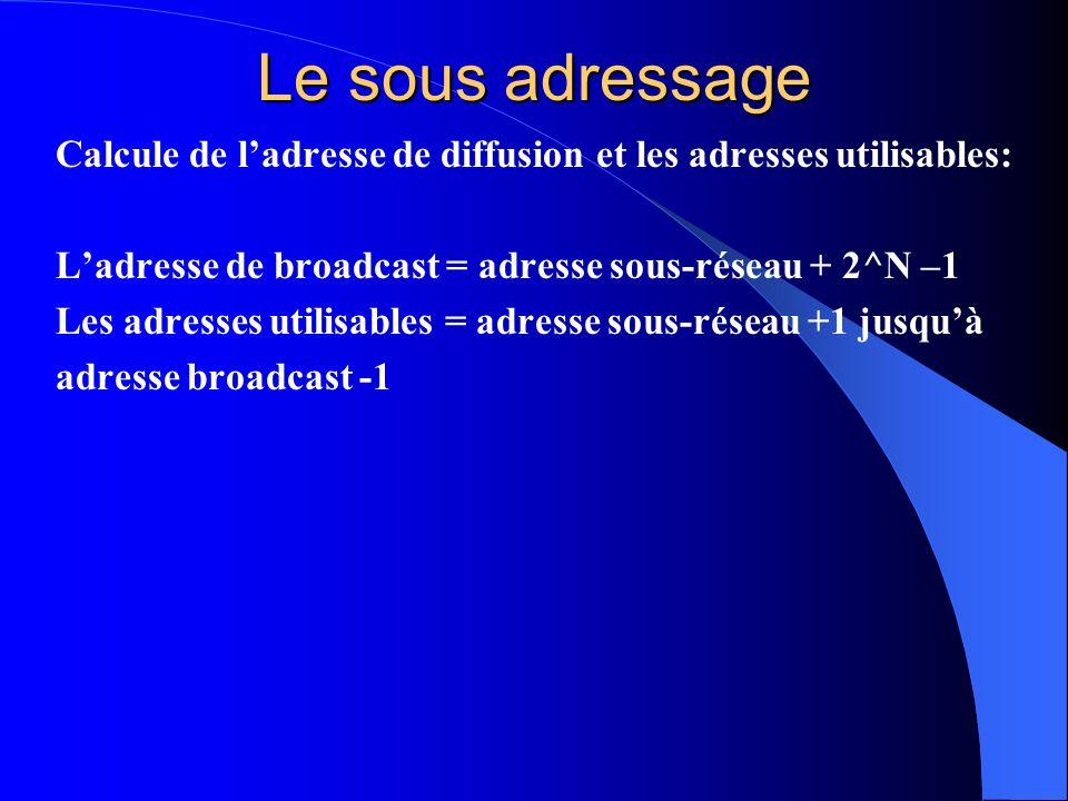 Le sous adressage Calcule de ladresse de diffusion et les adresses utilisables: Ladresse de broadcast = adresse sous-réseau + 2^N –1 Les adresses util