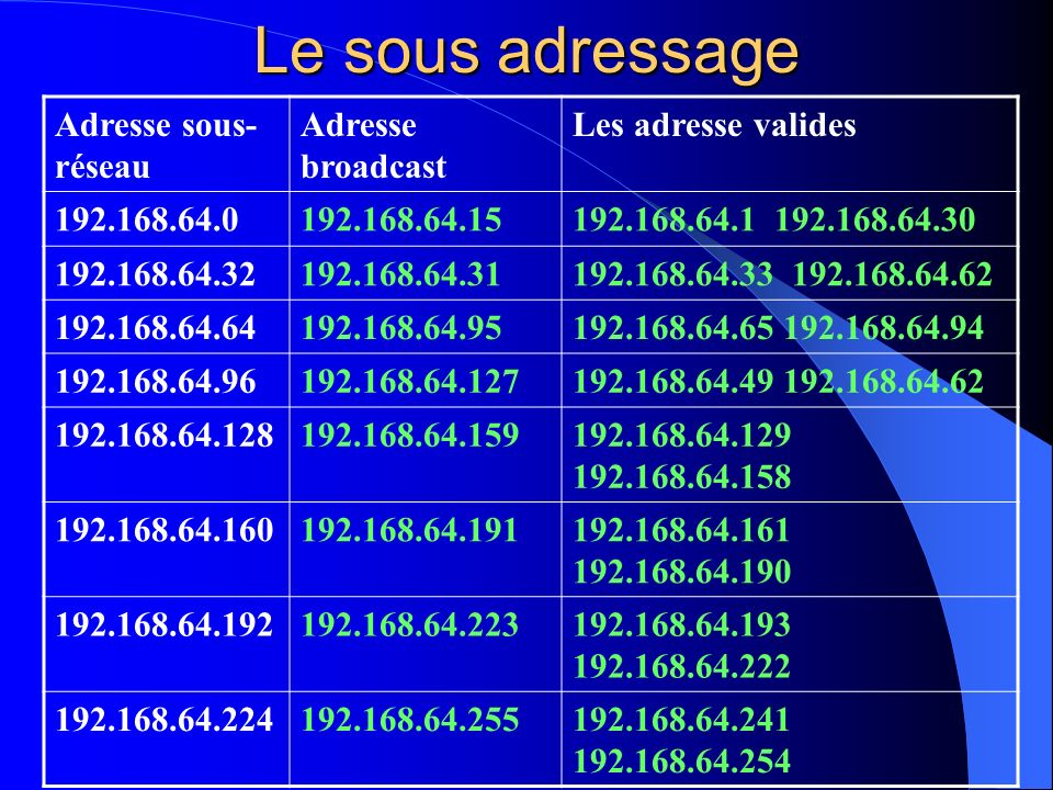 Le sous adressage Adresse sous- réseau Adresse broadcast Les adresse valides 192.168.64.0192.168.64.15192.168.64.1 192.168.64.30 192.168.64.32192.168.