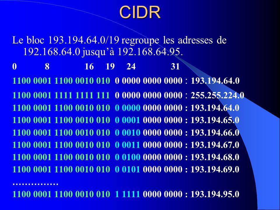 CIDR Le bloc 193.194.64.0/19 regroupe les adresses de 192.168.64.0 jusquà 192.168.64.95. 0 8 16 19 24 31 1100 0001 1100 0010 010 0 0000 0000 0000 : 19