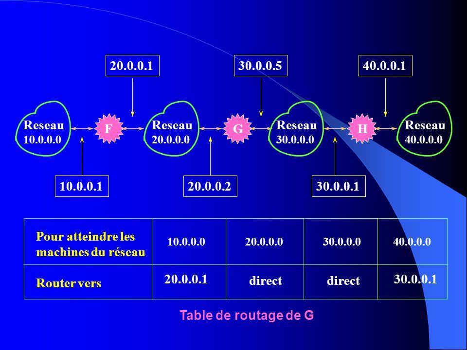 F Reseau 10.0.0.0 G Reseau 20.0.0.0 H Reseau 30.0.0.0 Reseau 40.0.0.0 10.0.0.120.0.0.230.0.0.1 20.0.0.140.0.0.130.0.0.5 Pour atteindre les machines du