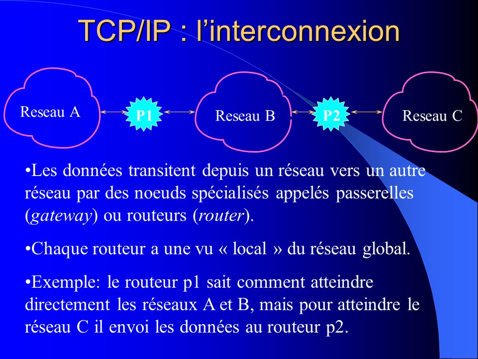 TCP/IP : linterconnexion P1 Reseau A Reseau BP2Reseau C Les données transitent depuis un réseau vers un autre réseau par des noeuds spécialisés appelé