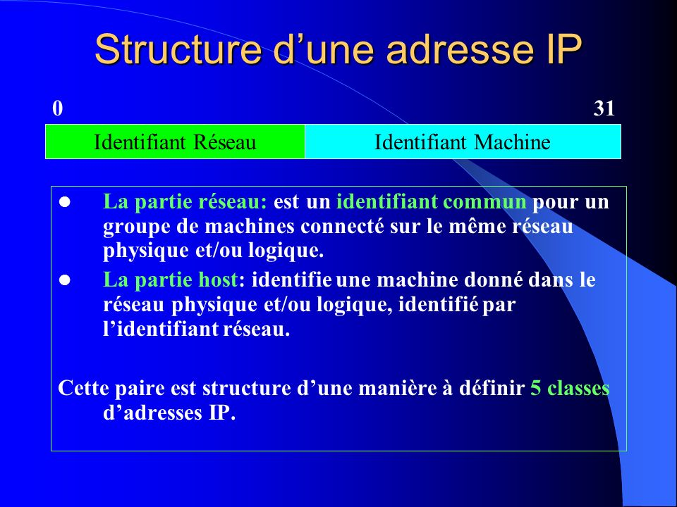 Structure dune adresse IP La partie réseau: est un identifiant commun pour un groupe de machines connecté sur le même réseau physique et/ou logique. L