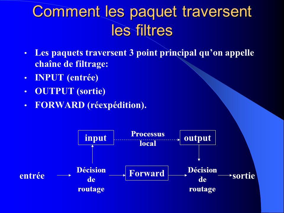 Comment les paquet traversent les filtres Les paquets traversent 3 point principal quon appelle chaîne de filtrage: INPUT (entrée) OUTPUT (sortie) FOR