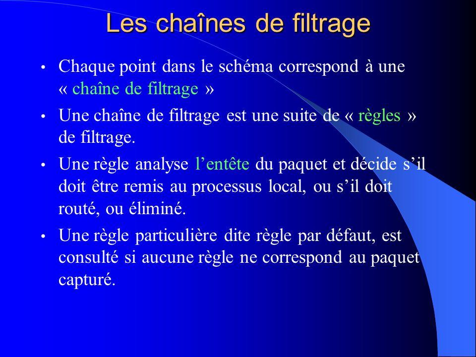 Les chaînes de filtrage Chaque point dans le schéma correspond à une « chaîne de filtrage » Une chaîne de filtrage est une suite de « règles » de filt
