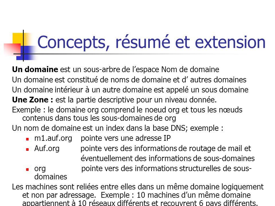 Concepts, résumé et extension Un domaine est un sous-arbre de lespace Nom de domaine Un domaine est constitué de noms de domaine et d autres domaines