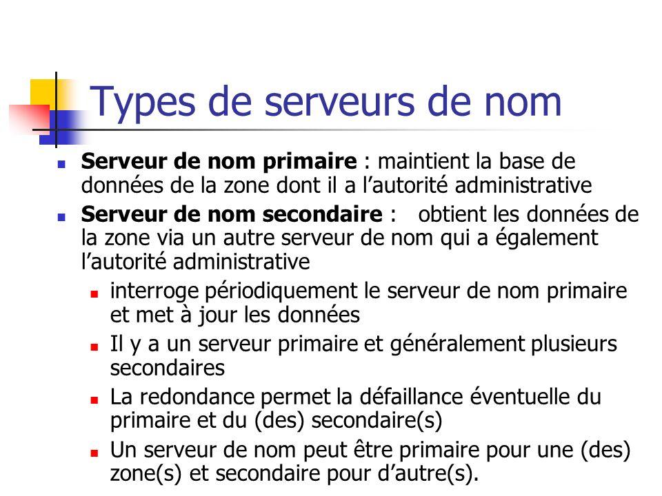 Types de serveurs de nom Serveur de nom primaire : maintient la base de données de la zone dont il a lautorité administrative Serveur de nom secondair
