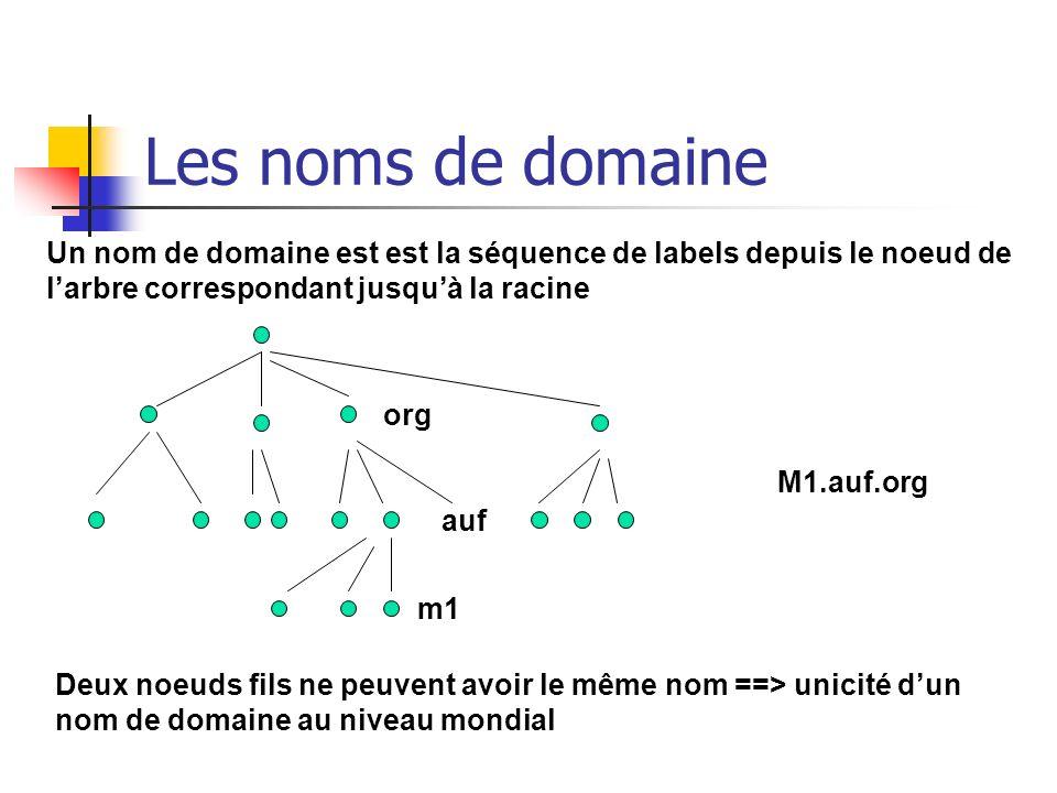 Les noms de domaine org auf m1 Un nom de domaine est est la séquence de labels depuis le noeud de larbre correspondant jusquà la racine Deux noeuds fi