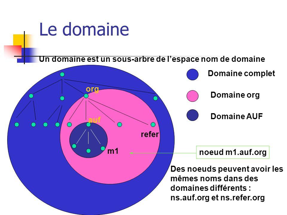 Le domaine Un domaine est un sous-arbre de lespace nom de domaine org refer auf m1 Domaine complet Domaine org Domaine AUF noeud m1.auf.org Des noeuds