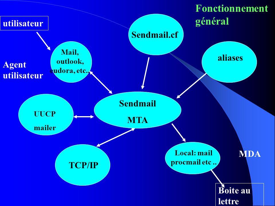 Sendmail MTA Mail, outlook, eudora, etc.. Sendmail.cf UUCP mailer TCP/IP Local: mail procmail etc.. aliases Agent utilisateur MDA Fonctionnement génér