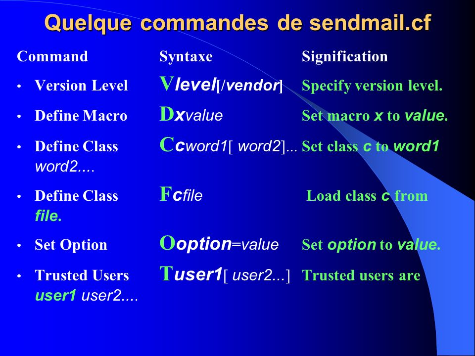 Quelque commandes de sendmail.cf Command Syntaxe Signification Version Level V level [/ vendor ] Specify version level. Define Macro D x value Set mac