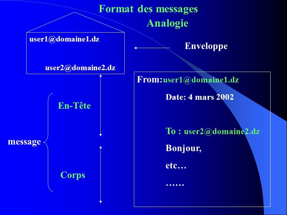 user1@domaine1.dz user2@domaine2.dz From: user1@domaine1.dz Date: 4 mars 2002 To : user2@domaine2.dz Bonjour, etc… …… En-Tête Corps Analogie Enveloppe