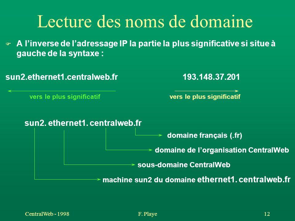 CentralWeb - 1998F. Playe 12 Lecture des noms de domaine F A linverse de ladressage IP la partie la plus significative si situe à gauche de la syntaxe