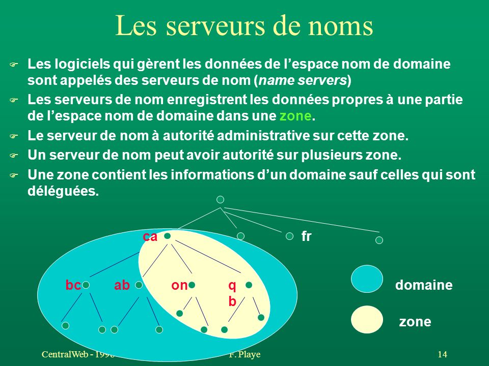 CentralWeb - 1998F. Playe 14 Les serveurs de noms F Les logiciels qui gèrent les données de lespace nom de domaine sont appelés des serveurs de nom (n
