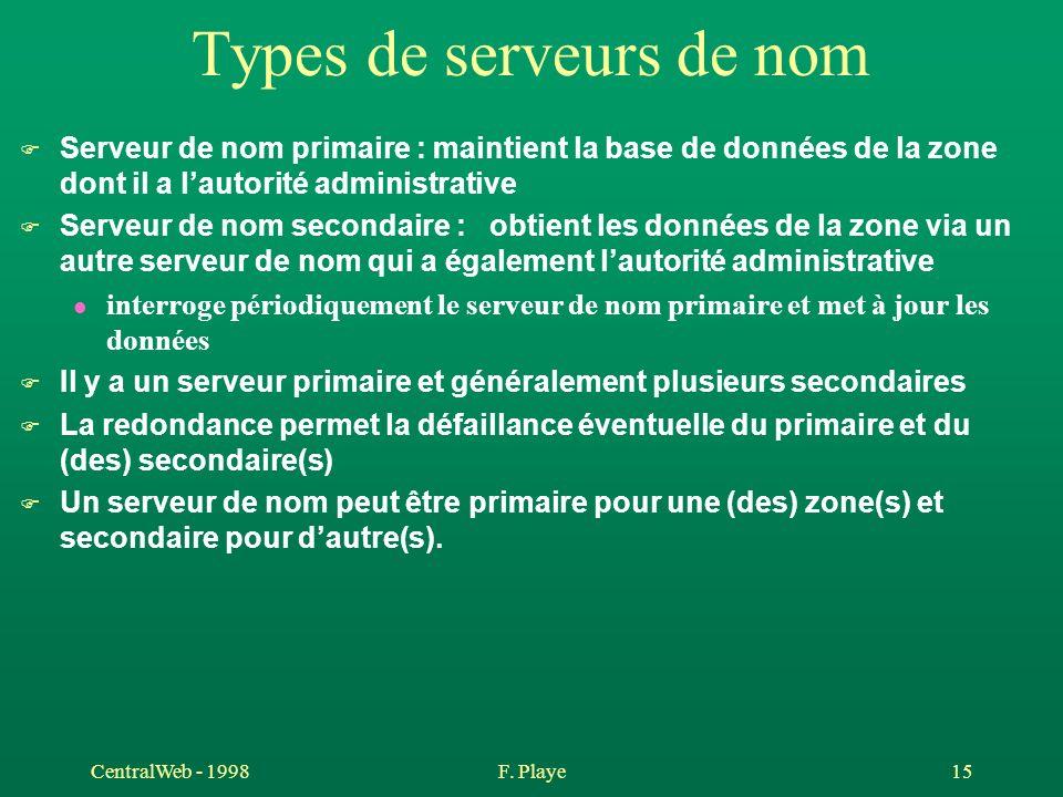 CentralWeb - 1998F. Playe 15 Types de serveurs de nom F Serveur de nom primaire : maintient la base de données de la zone dont il a lautorité administ
