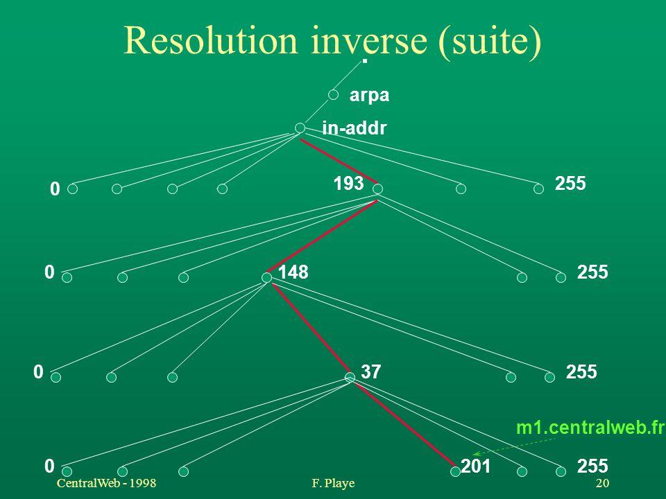 CentralWeb - 1998F. Playe 20 Resolution inverse (suite). arpa in-addr 255 0 193 2550148 255037 2550201 m1.centralweb.fr