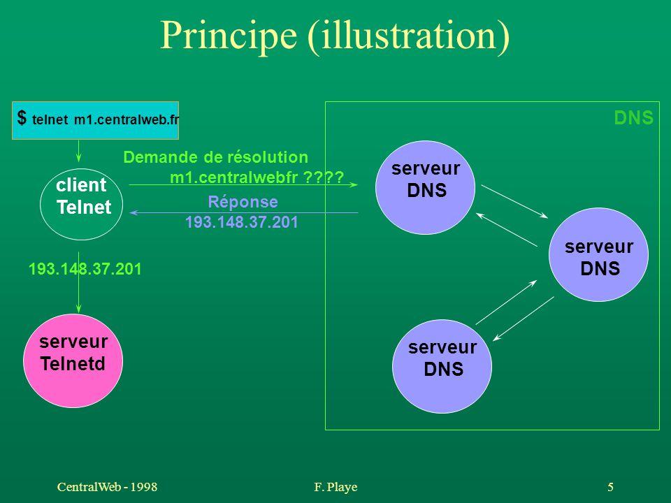 CentralWeb - 1998F. Playe 5 Principe (illustration) client Telnet $ telnet m1.centralweb.fr serveur DNS serveur DNS serveur DNS Demande de résolution