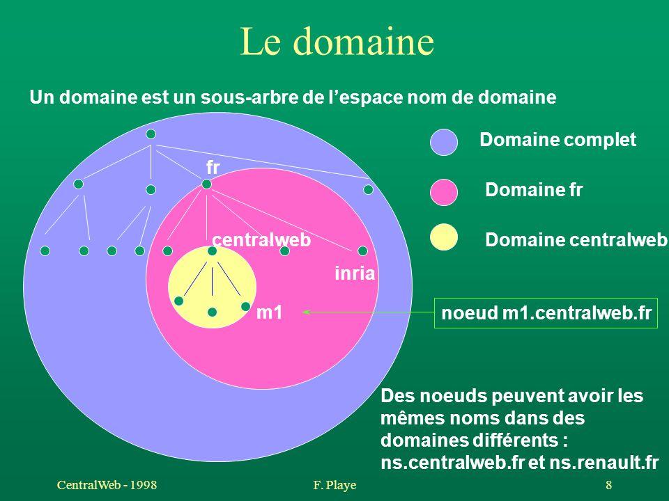 CentralWeb - 1998F. Playe 8 Le domaine Un domaine est un sous-arbre de lespace nom de domaine fr inria centralweb m1 Domaine complet Domaine fr Domain