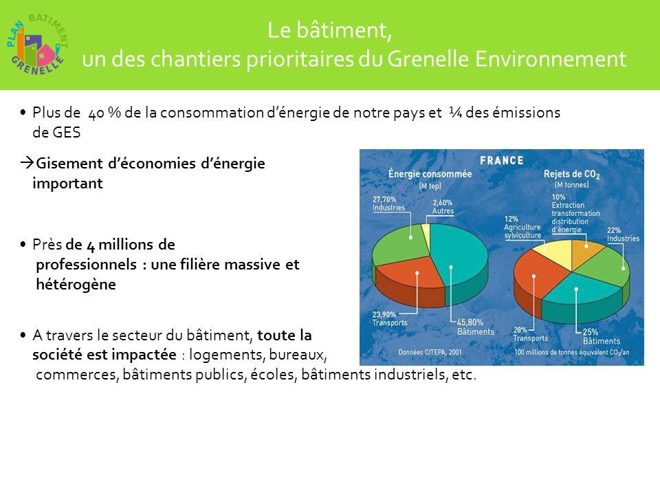 Le Grenelle de lEnvironnement Enjeux sur le secteur du bâtiment Atteindre le facteur 2 en 2020 Atteindre le facteur 4 en 2050 Présenté en France sous langle des économies dénergie Projet massif, unique, à long terme qui va transformer la manière dhabiter, doccuper les bureaux.
