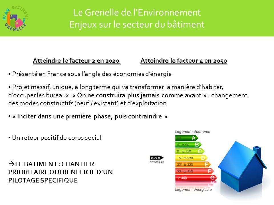 Le Grenelle de lEnvironnement Les objectifs dans la rénovation : Grenelle 1 - réduire les consommations dénergie dau moins 38% dici à 2020 : programme ambitieux de rénovation thermique et énergétique des bâtiments : 400 000 logements /an à compter de 2013.