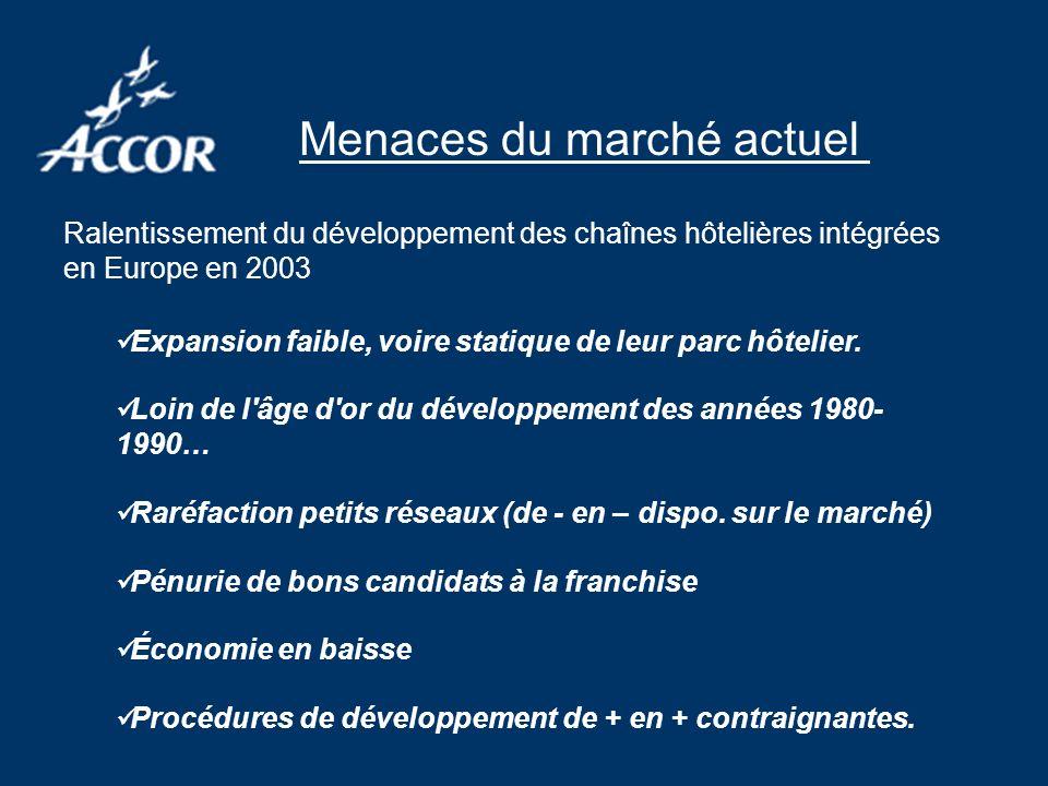 Menaces du marché actuel Ralentissement du développement des chaînes hôtelières intégrées en Europe en 2003 Expansion faible, voire statique de leur parc hôtelier.