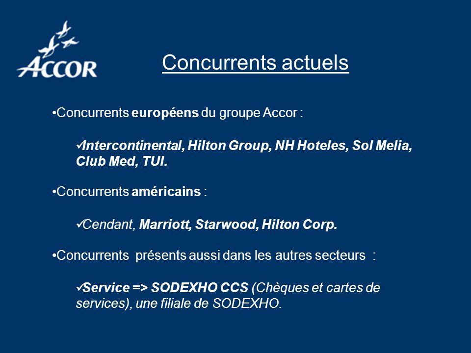 Concurrents actuels Concurrents européens du groupe Accor : Intercontinental, Hilton Group, NH Hoteles, Sol Melia, Club Med, TUI.